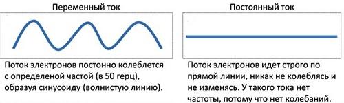 Почему в современной электроэнергетике используется стандарт частоты 50 Гц?